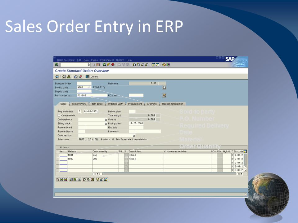 M0254 Enterprise Resources Planning ©2004 Sales Order Entry in ERP Sold-to party P.O. Number Required Delivery Date Material Order Quantity