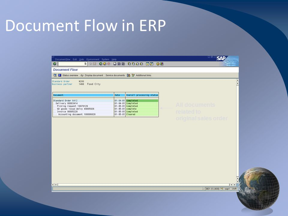 M0254 Enterprise Resources Planning ©2004 Document Flow in ERP All documents related to original sales order
