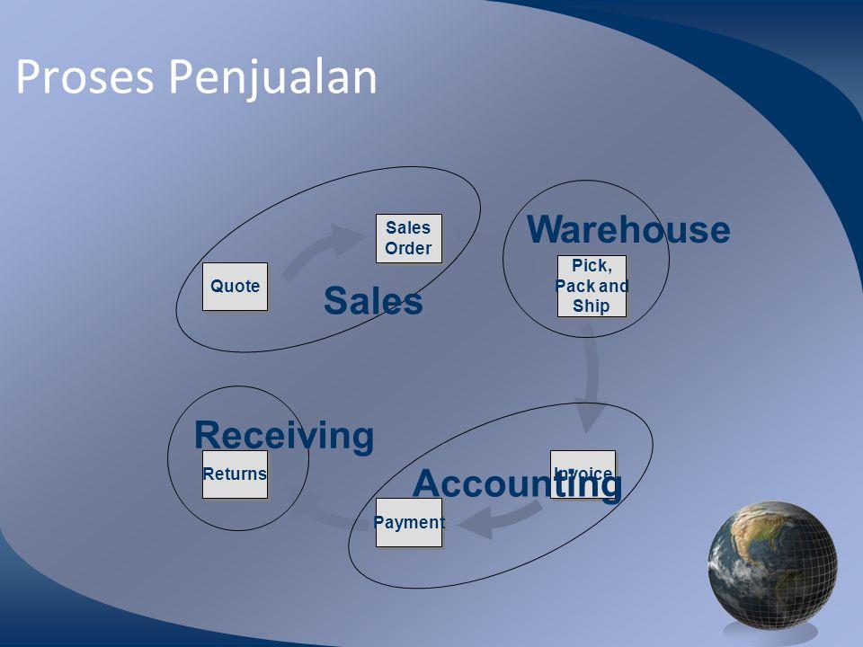 M0254 Enterprise Resources Planning ©2004 Catatan Penjualan dan pemesanan Penjualan 3 bentuk lembaran fax ke kantor penjualan Panggilan pelanggan 800 nomor untuk melakukan pemesanan