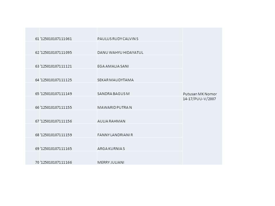 61'125010107111061PAULUS RUDY CALVIN S Putusan MK Nomor 14-17/PUU-V/2007 62'125010107111095DANU WAHYU HIDAYATUL 63'125010107111121EGA AMALIA SANI 64'1