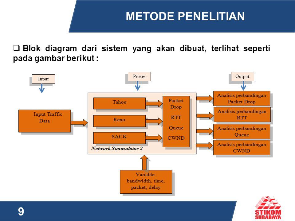 METODE PENELITIAN 9  Blok diagram dari sistem yang akan dibuat, terlihat seperti pada gambar berikut : Input Proses Output