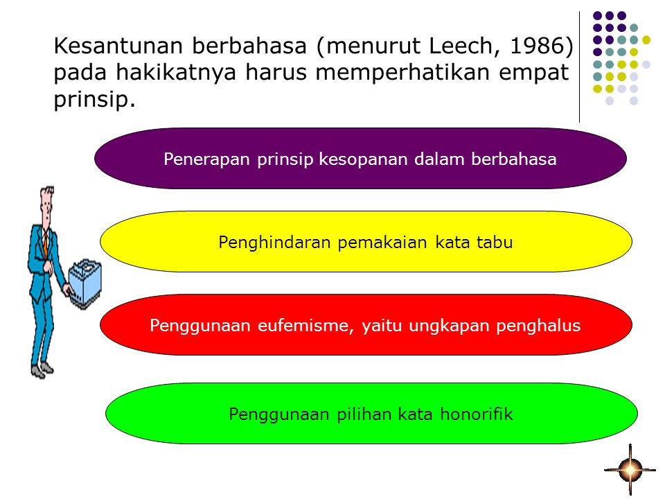 Kesantunan berbahasa (menurut Leech, 1986) pada hakikatnya harus memperhatikan empat prinsip. Penerapan prinsip kesopanan dalam berbahasa Penghindaran