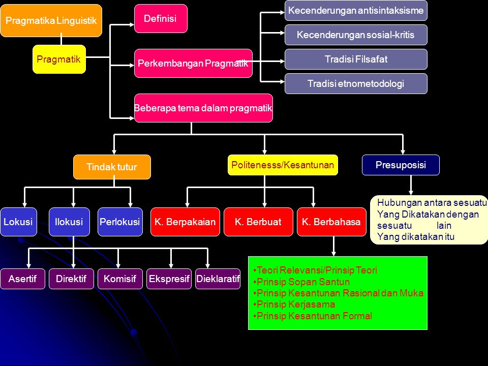 Pragmatika Linguistik Pragmatik Definisi Perkembangan Pragmatik Beberapa tema dalam pragmatik Tradisi Filsafat Tradisi etnometodologi Kecenderungan so