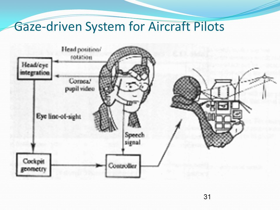 31 Gaze-driven System for Aircraft Pilots