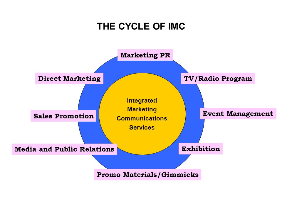 THE CYCLE OF IMC Integrated Marketing Communications Services Marketing PR Event Management Direct Marketing Sales Promotion Exhibition TV/Radio Progr