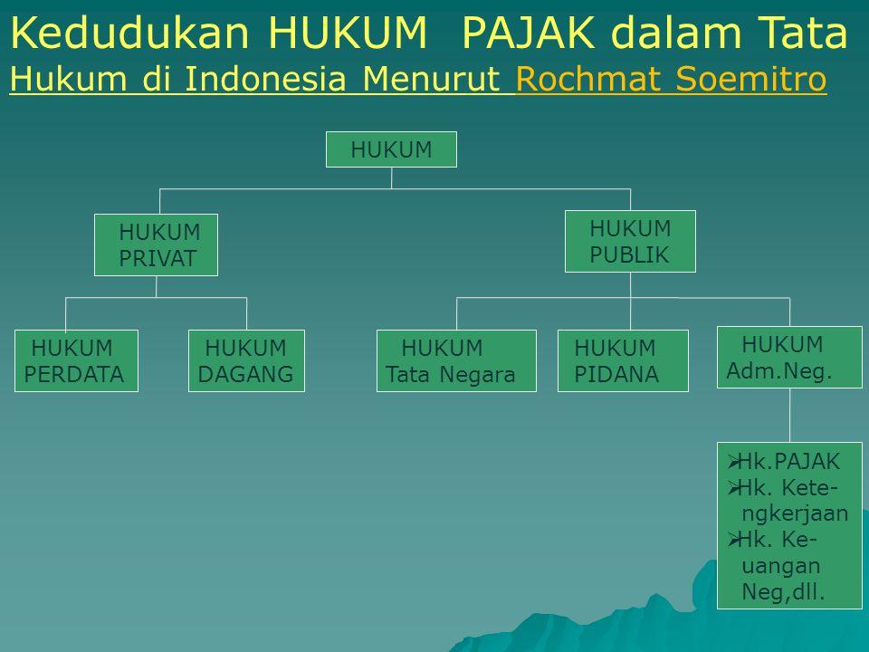 1. BUDGETAIR Penerimaan Negara Penerimaan Negara 2. REGULEREND Mengatur Mengatur FUNGSI PAJAK