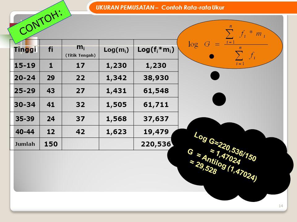 14 UKURAN PEMUSATAN – Contoh Rata-rata Ukur Tinggifi m i (Titik Tengah) Log(m i ) Log(f i *m i ) 15-19 1 171,230 20-24 29 221,34238,930 25-29 43 271,4