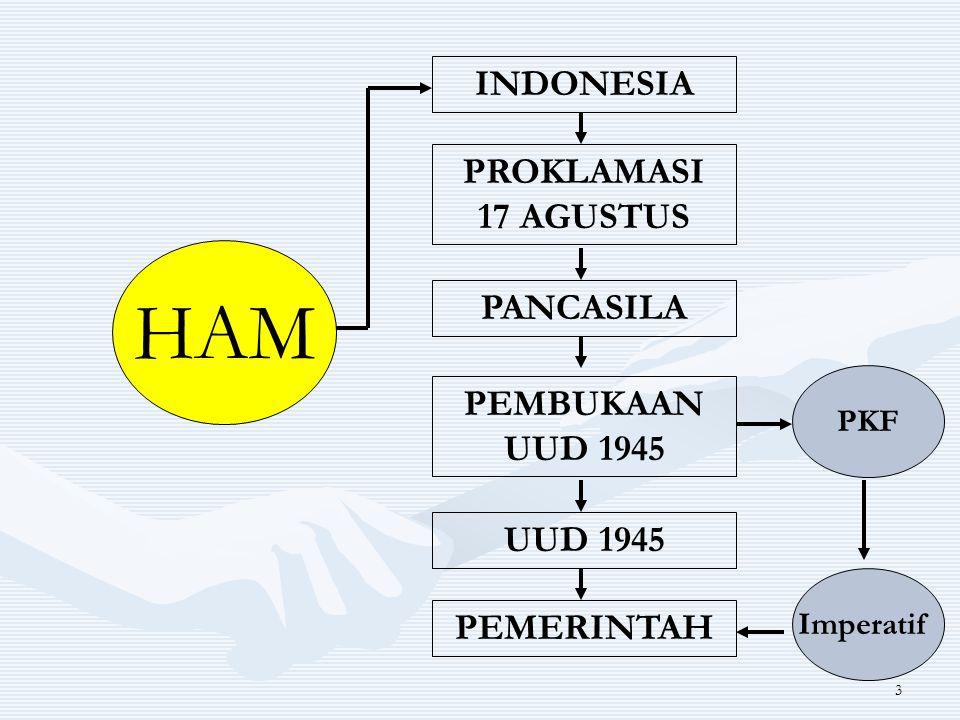 3 HAM INDONESIA PROKLAMASI 17 AGUSTUS PANCASILA PEMBUKAAN UUD 1945 UUD 1945 PEMERINTAH PKF Imperatif