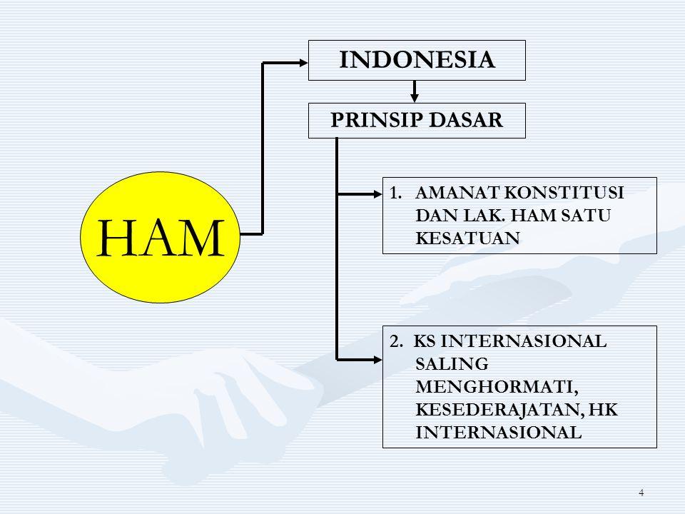 4 HAM INDONESIA PRINSIP DASAR 1.AMANAT KONSTITUSI DAN LAK. HAM SATU KESATUAN 2. KS INTERNASIONAL SALING MENGHORMATI, KESEDERAJATAN, HK INTERNASIONAL