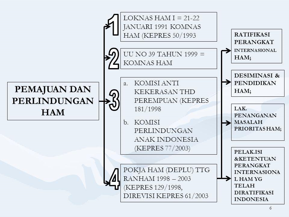 7 PEMAJUAN DAN PERLINDUNGAN HAM RAN HAM 2004 – 2009 (KEPRES 44/2004) LEGISLASI HAM MERATIFIKASI 4 (DARI 7) INSTRUMEN POKOK HAM INTERNASIONAL UU HAM (UU 39/1999; PENGADILAN HAM (UU 26/2000 PENGADILAN HAM AD HOC (KEPRES 96/2001 PERLINDUNGAN ANAK (UU 23/2002 KONVENSI PENGHAPUSAN DISKRIMINASI THP PEREMPUAN (UU 7/84) KONVENSI HAK ANAK(KEPRES 36/90) KONVENSI MENENTANG PENYIKSAAN&PERLAKUA N ATAU PENGHUKUMAN LAIN YG KEJAM, TDK MANUSIAWI& MRENDAHK MARTABAT MANUSIA (UU 5/88) KONVENSI PENGHAPUSAN SEGALA BENTUK DISKRIMINASI RASIAL (UU 29/99) RUU RATIFIKASI 2 KONVENSI MERATIFIKASI&KON VENSI DASAR ILO