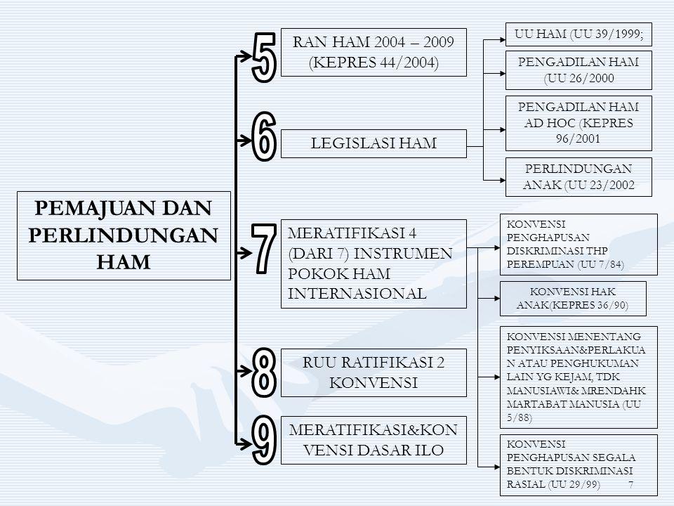 7 PEMAJUAN DAN PERLINDUNGAN HAM RAN HAM 2004 – 2009 (KEPRES 44/2004) LEGISLASI HAM MERATIFIKASI 4 (DARI 7) INSTRUMEN POKOK HAM INTERNASIONAL UU HAM (U
