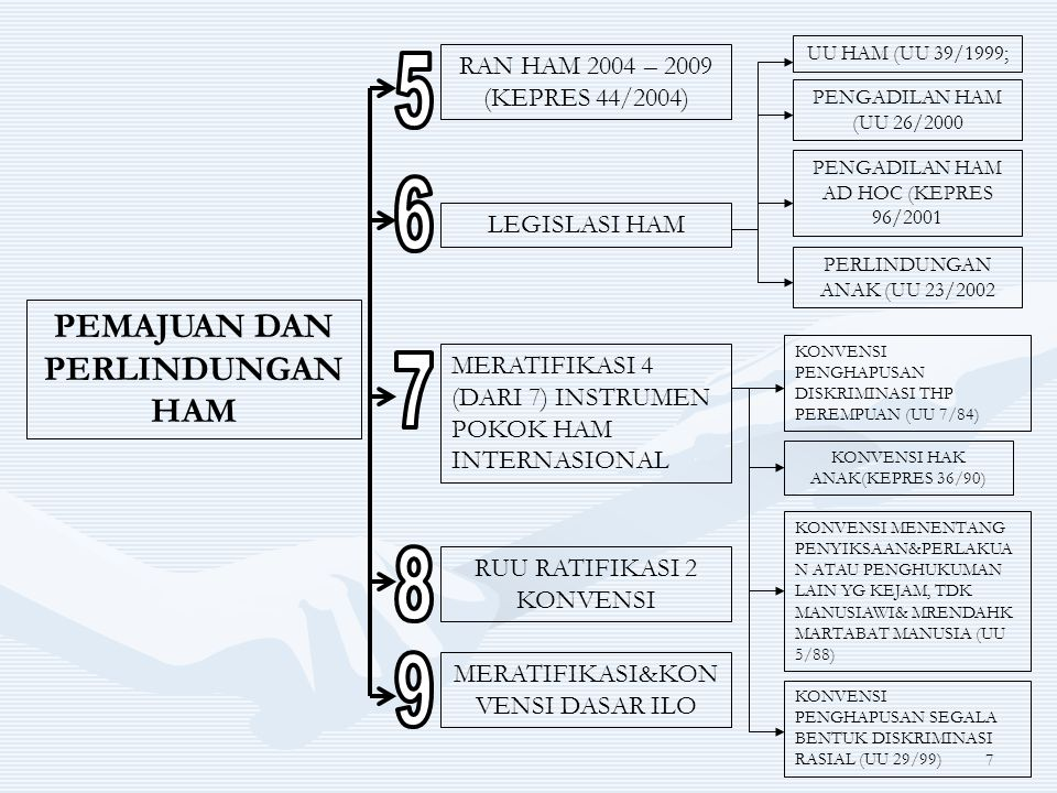8 HAM KELOMPOK RENTAN PERLINDUNGAN PEREMPUAN KEADILAN&KESETARAAN GENDER ; RAN PENGHAPUSAN PERDAGANGAN PEREMPUAN&ANAK 2003 – 2007; PERLINDUNGAN HAK ANAK; PERLINDUNGAN PEKERJA
