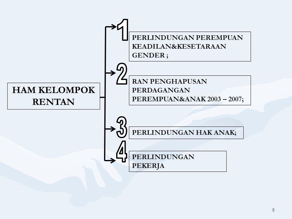 8 HAM KELOMPOK RENTAN PERLINDUNGAN PEREMPUAN KEADILAN&KESETARAAN GENDER ; RAN PENGHAPUSAN PERDAGANGAN PEREMPUAN&ANAK 2003 – 2007; PERLINDUNGAN HAK ANA