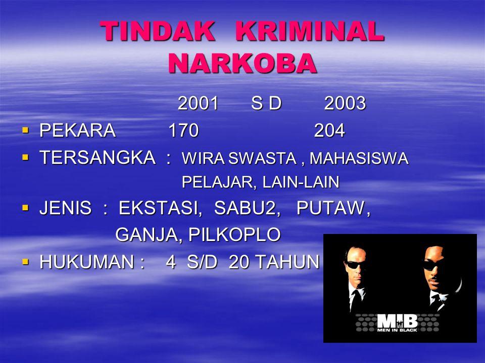 TINDAK KRIMINAL NARKOBA 2001 S D 2003 2001 S D 2003  PEKARA 170 204  TERSANGKA : WIRA SWASTA, MAHASISWA PELAJAR, LAIN-LAIN PELAJAR, LAIN-LAIN  JENI