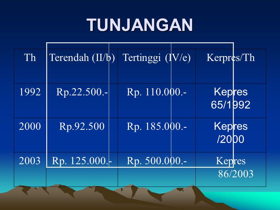 TUNJANGAN ThThTerendah (II/b)Tertinggi (IV/e)Kerpres/Th 1992Rp.22.500.-Rp. 110.000.- Kepres 65/1992 2000Rp.92.500Rp. 185.000.- Kepres /2000 2003Rp. 12