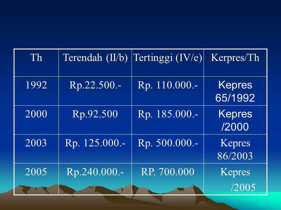 ThThTerendah (II/b)Tertinggi (IV/e)Kerpres/Th 1992Rp.22.500.-Rp. 110.000.- Kepres 65/1992 2000Rp.92.500Rp. 185.000.- Kepres /2000 2003Rp. 125.000.-Rp.