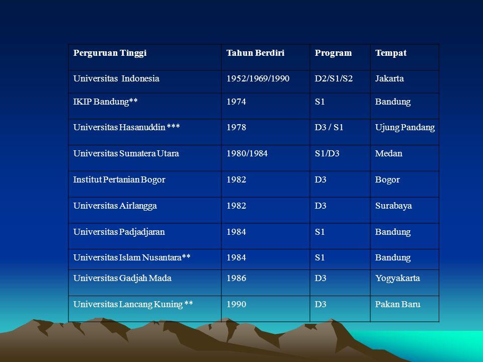 Perguruan TinggiTahun BerdiriProgramTempat Universitas Indonesia1952/1969/1990D2/S1/S2Jakarta IKIP Bandung**1974S1Bandung Universitas Hasanuddin ***19
