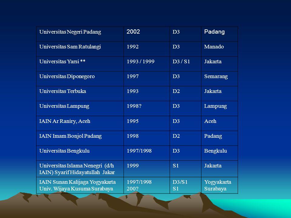 Universitas Negeri Padang 2002 D3 Padang Universitas Sam Ratulangi1992D3Manado Universitas Yarsi **1993 / 1999D3 / S1Jakarta Universitas Diponegoro199