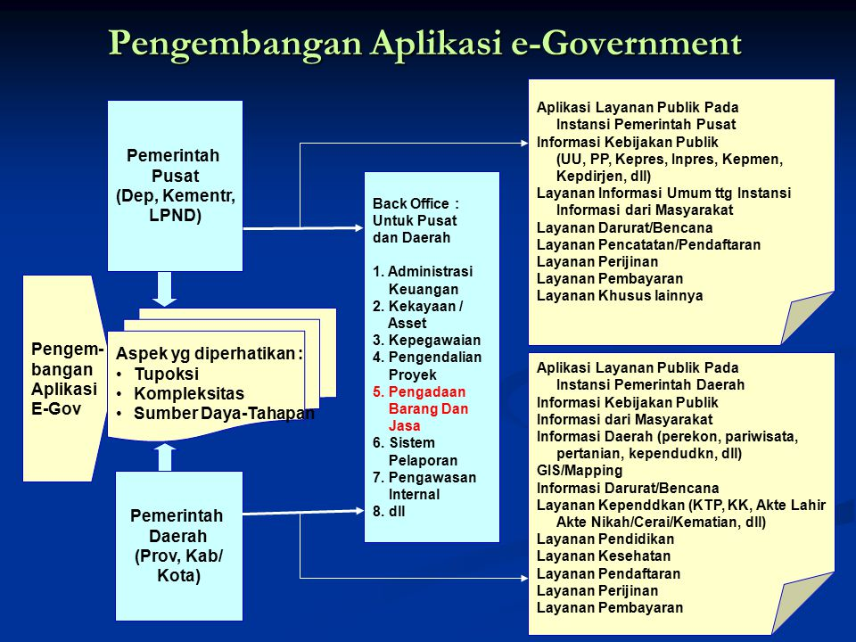 Approach of the Framework Pilot System National e-Procurement Portal Agencies/Ministries Analytical Processing Government Spending, Procurement Productivity and Performance Supplier/Vendors Web Portal Web Portal Commodities: Product Work Services Sourcing eTendering Vendor Management System ePurchasing eCatalog Agency Management System User Access Regulations Interoperability
