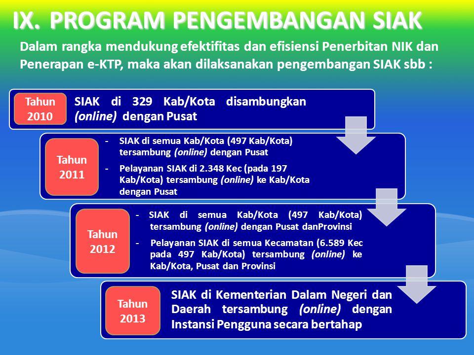 IX.PROGRAM PENGEMBANGAN SIAK Dalam rangka mendukung efektifitas dan efisiensi Penerbitan NIK dan Penerapan e-KTP, maka akan dilaksanakan pengembangan SIAK sbb : SIAK di 329 Kab/Kota disambungkan (online) dengan Pusat -SIAK di semua Kab/Kota (497 Kab/Kota) tersambung (online) dengan Pusat -Pelayanan SIAK di 2.348 Kec (pada 197 Kab/Kota) tersambung (online) ke Kab/Kota dengan Pusat - SIAK di semua Kab/Kota (497 Kab/Kota) tersambung (online) dengan Pusat danProvinsi - Pelayanan SIAK di semua Kecamatan (6.589 Kec pada 497 Kab/Kota) tersambung (online) ke Kab/Kota, Pusat dan Provinsi SIAK di Kementerian Dalam Negeri dan Daerah tersambung (online) dengan Instansi Pengguna secara bertahap Tahun 2010 Tahun 2011 Tahun 2012 Tahun 2013