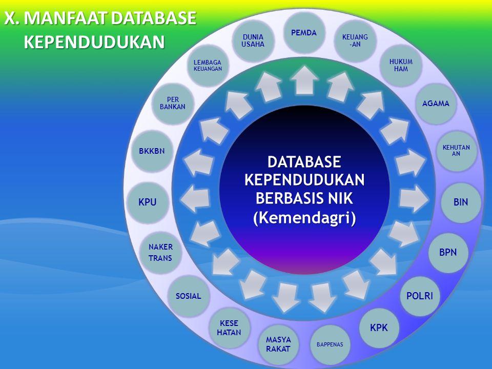 X.MANFAAT DATABASE KEPENDUDUKAN DATABASE KEPENDUDUKAN BERBASIS NIK (Kemendagri) PEMDA KEUANG -AN HUKUM HAM AGAMA KEHUTAN AN BINBPNPOLRIKPK BAPPENAS MA