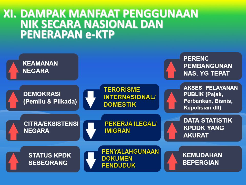 XI.DAMPAK MANFAAT PENGGUNAAN NIK SECARA NASIONAL DAN PENERAPAN e-KTP STATUS KPDK SESEORANG AKSES PELAYANAN PUBLIK (Pajak, Perbankan, Bisnis, Kepolisian dll) TERORISME INTERNASIONAL/ DOMESTIK PEKERJA ILEGAL/ IMIGRAN PENYALAHGUNAAN DOKUMEN PENDUDUK KEMUDAHAN BEPERGIAN CITRA/EKSISTENSI NEGARA PERENC PEMBANGUNAN NAS.