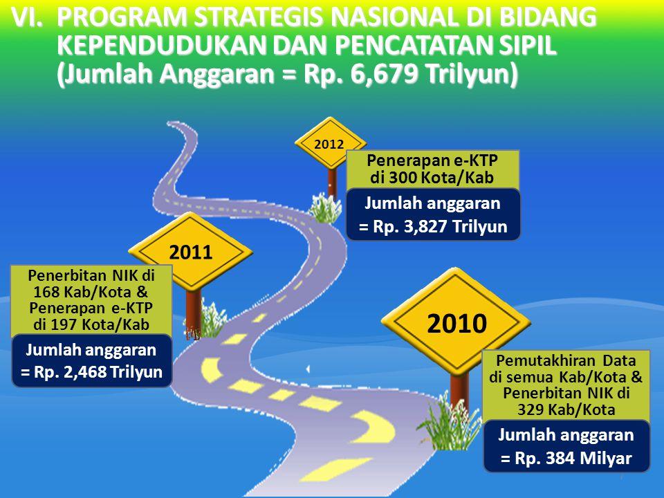 VI.PROGRAM STRATEGIS NASIONAL DI BIDANG KEPENDUDUKAN DAN PENCATATAN SIPIL (Jumlah Anggaran = Rp.