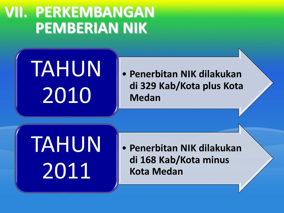 VII.PERKEMBANGAN PEMBERIAN NIK Penerbitan NIK dilakukan di 329 Kab/Kota plus Kota Medan TAHUN 2010 Penerbitan NIK dilakukan di 168 Kab/Kota minus Kota