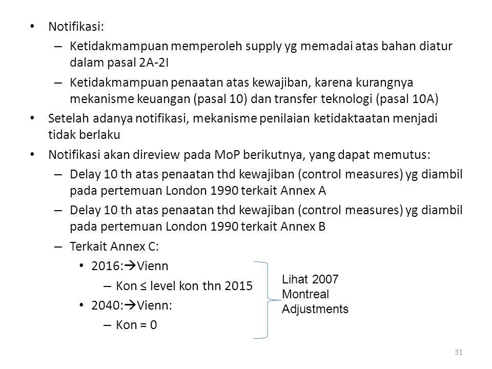 Notifikasi: – Ketidakmampuan memperoleh supply yg memadai atas bahan diatur dalam pasal 2A-2I – Ketidakmampuan penaatan atas kewajiban, karena kurangn
