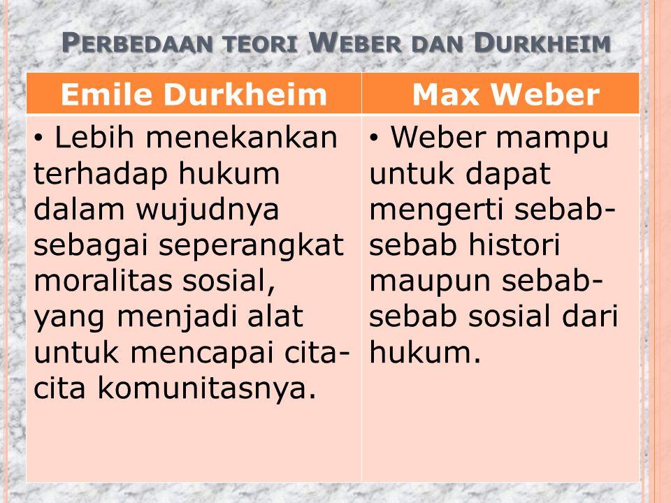 P ERBEDAAN TEORI W EBER DAN D URKHEIM Emile Durkheim Max Weber Lebih menekankan terhadap hukum dalam wujudnya sebagai seperangkat moralitas sosial, ya