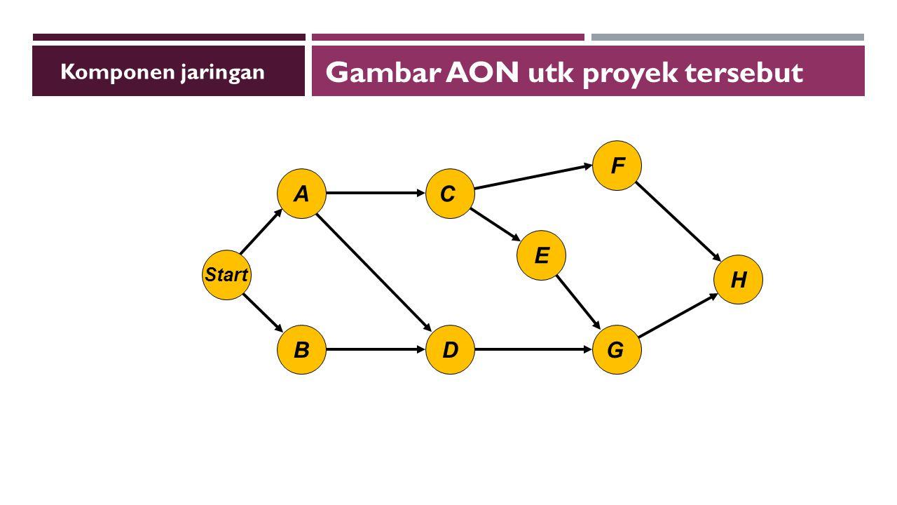 G E F H C A Start DB Komponen jaringan Gambar AON utk proyek tersebut