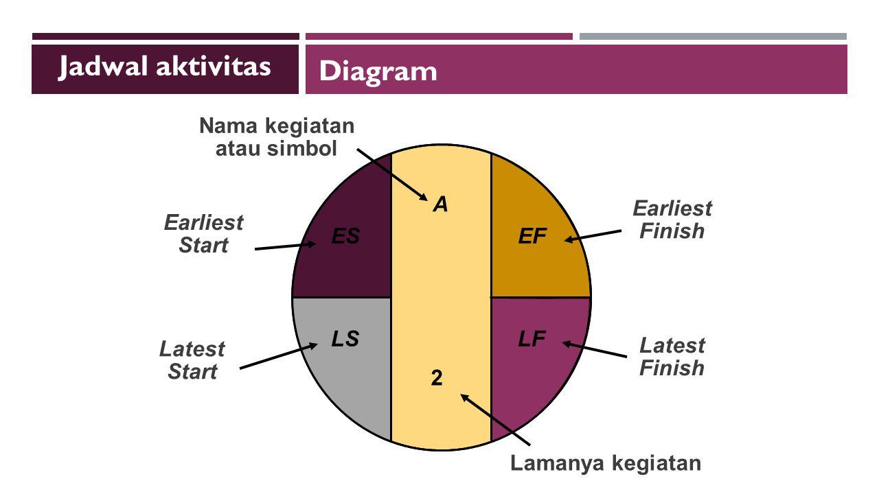 A Nama kegiatan atau simbol Earliest Start ES Earliest Finish EF Latest Start LS Latest Finish LF Lamanya kegiatan 2 Jadwal aktivitas Diagram