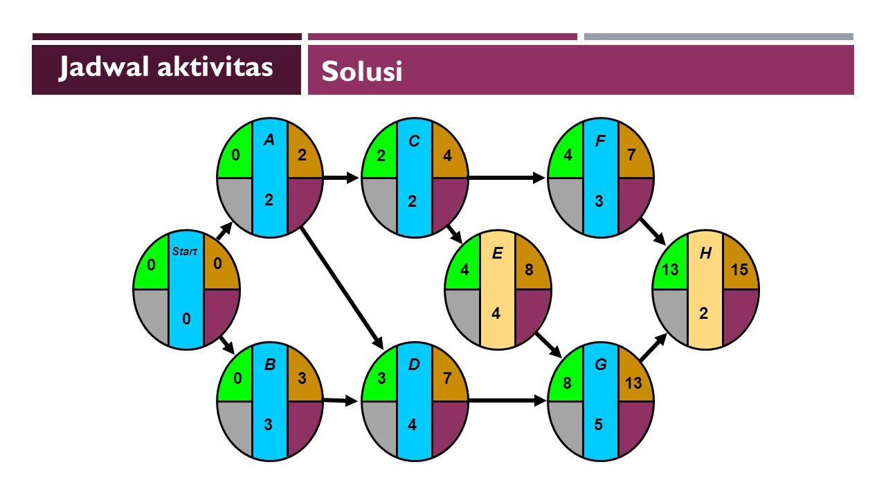 B3B3 03 C2C2 24 E4E4 F3F3 G5G5 H2H2 481315 4 813 7 D4D4 37 Start 0 0 0 A2A2 20 Jadwal aktivitas Solusi
