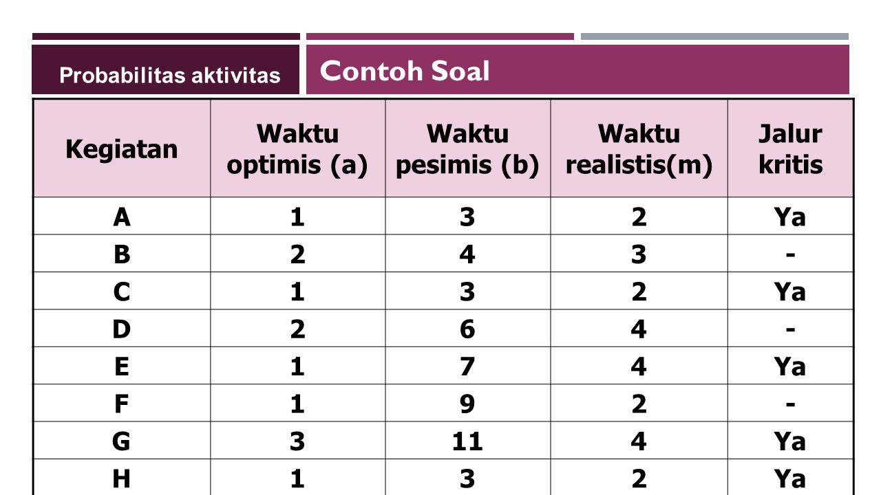 Kegiatan Waktu optimis (a) Waktu pesimis (b) Waktu realistis(m) Jalur kritis A132Ya B243- C132 D264- E174 F192- G3114Ya H132 Probabilitas aktivitas Contoh Soal