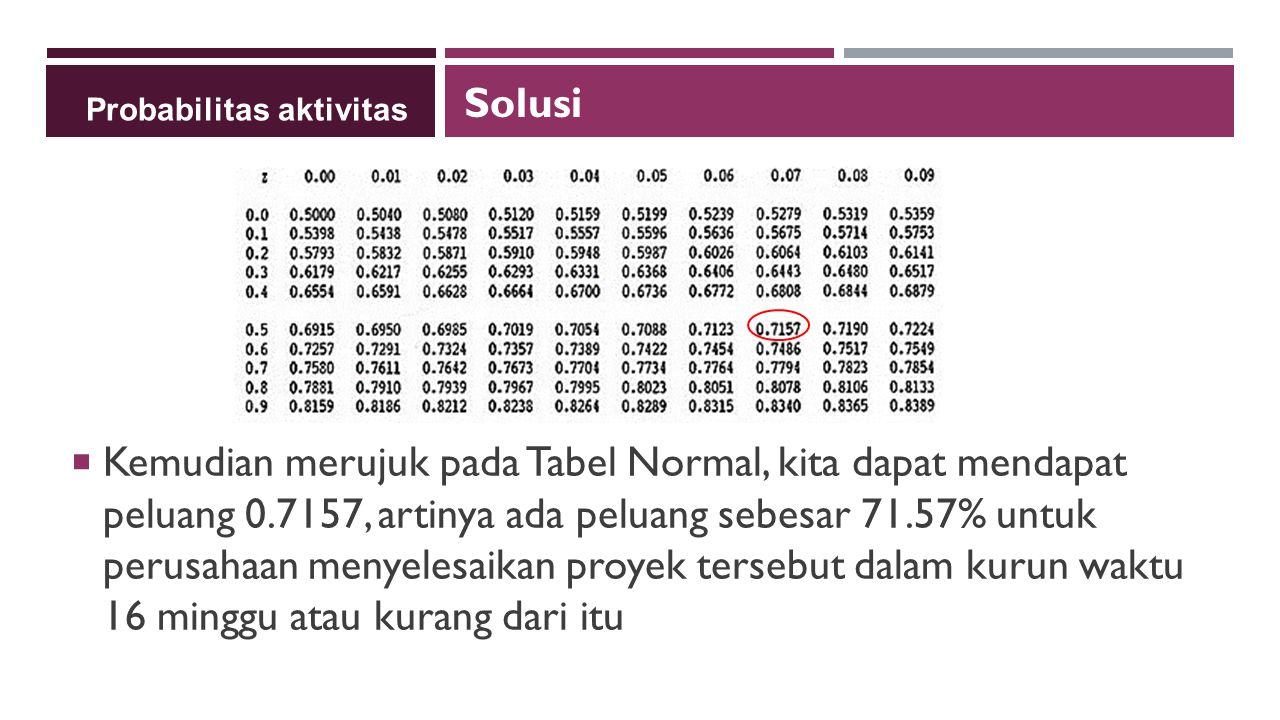  Kemudian merujuk pada Tabel Normal, kita dapat mendapat peluang 0.7157, artinya ada peluang sebesar 71.57% untuk perusahaan menyelesaikan proyek tersebut dalam kurun waktu 16 minggu atau kurang dari itu Solusi Probabilitas aktivitas