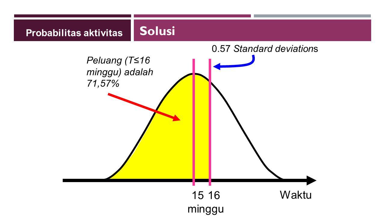 Waktu Peluang (T≤16 minggu) adalah 71,57% 0.57 Standard deviations 1516 minggu Probabilitas aktivitas Solusi