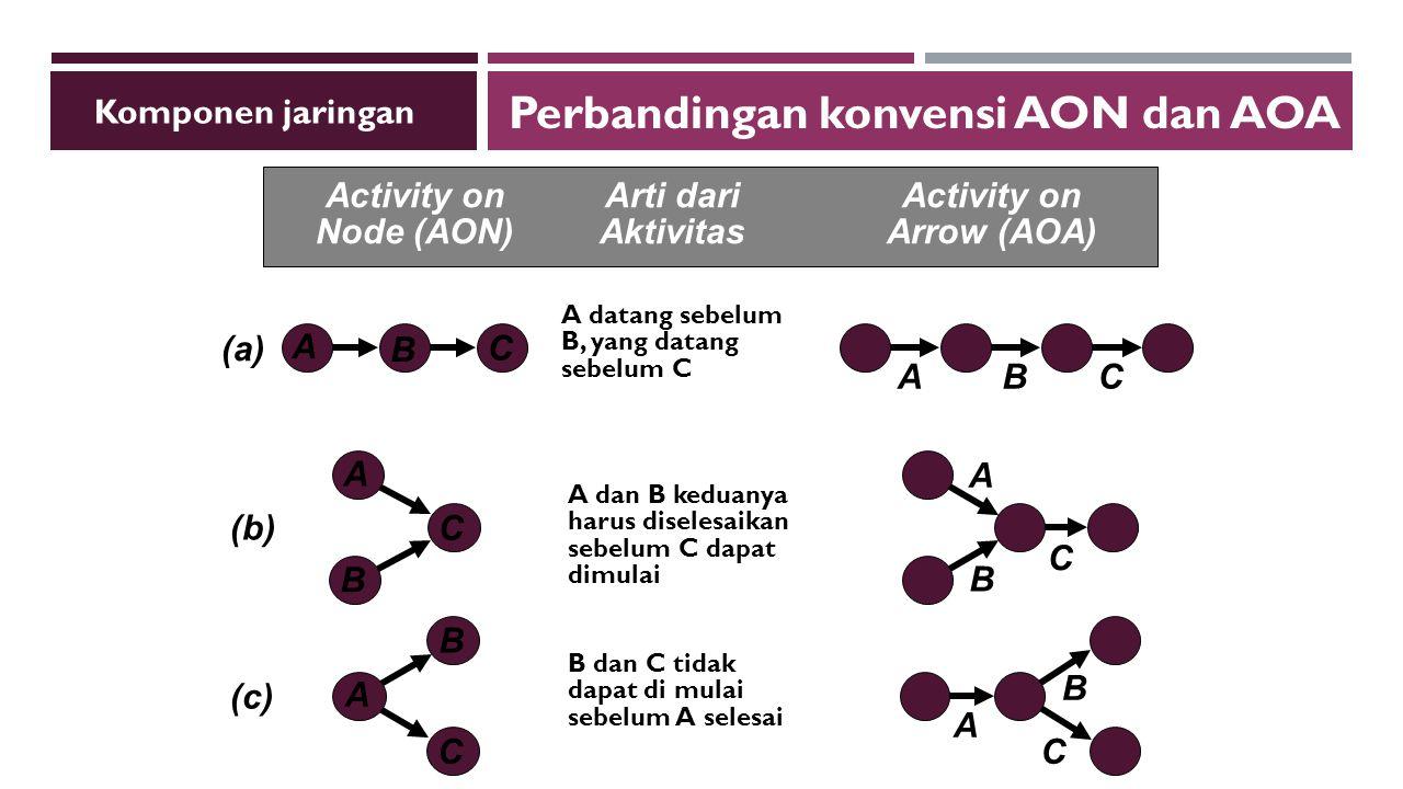 A datang sebelum B, yang datang sebelum C (a) A B C BAC A dan B keduanya harus diselesaikan sebelum C dapat dimulai (b) A C C B A B B dan C tidak dapat di mulai sebelum A selesai (c) B A C A B C Activity onArti dariActivity on Node (AON)AktivitasArrow (AOA) Perbandingan konvensi AON dan AOA Komponen jaringan