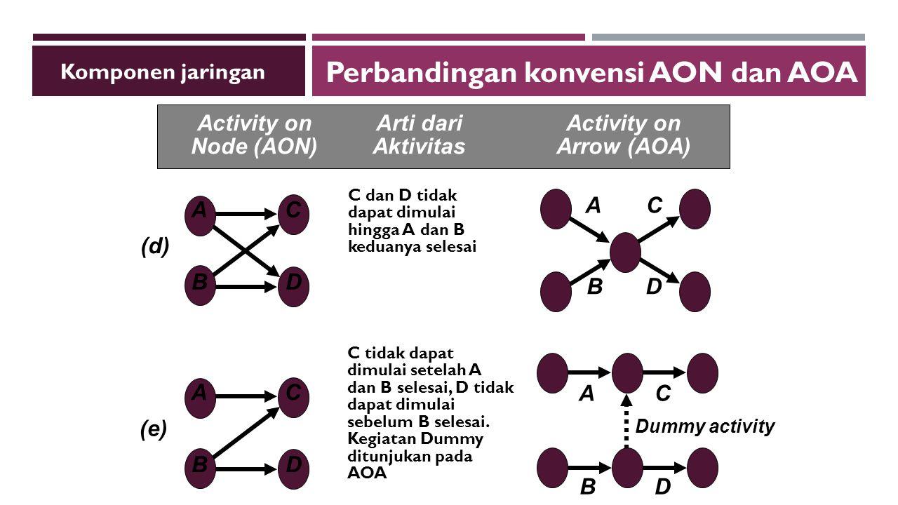 C dan D tidak dapat dimulai hingga A dan B keduanya selesai (d) A B C D B AC D C tidak dapat dimulai setelah A dan B selesai, D tidak dapat dimulai sebelum B selesai.