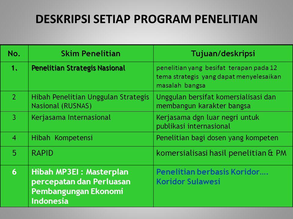DESKRIPSI SETIAP PROGRAM PENELITIAN No.Skim PenelitianTujuan/deskripsi 1. Penelitian Strategis Nasional penelitian yang besifat terapan pada 12 tema s
