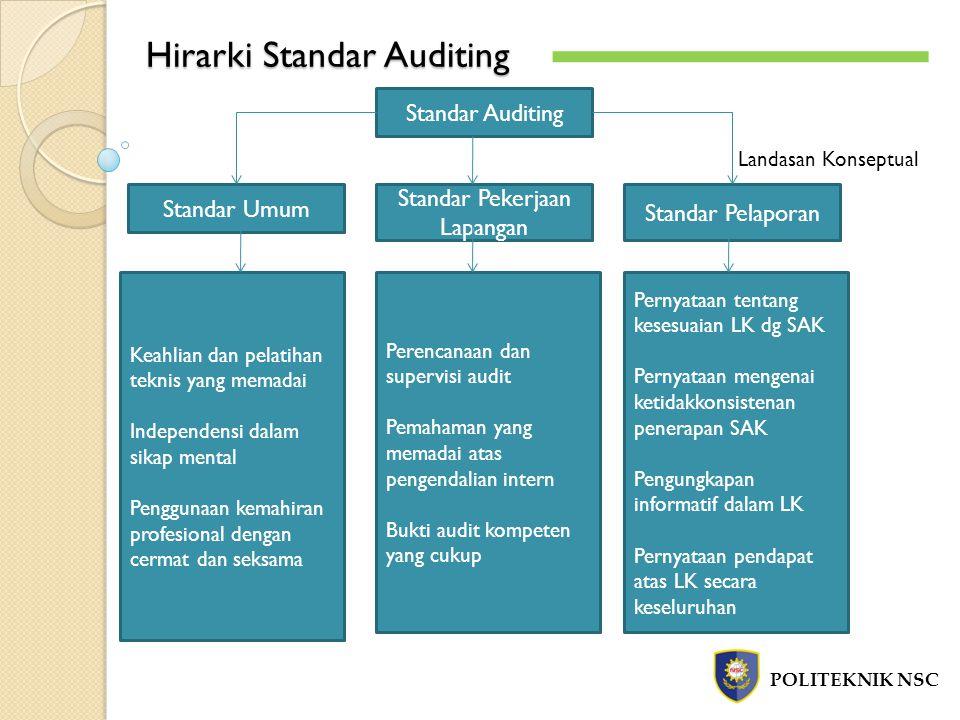 Hirarki Standar Auditing POLITEKNIK NSC Standar Auditing Standar Pelaporan Standar Pekerjaan Lapangan Standar Umum Landasan Konseptual Keahlian dan pe