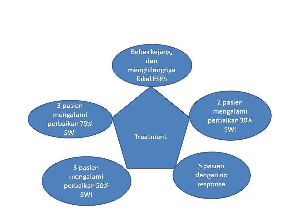 Treatment Bebas kejang, dan menghilangnya fokal ESES 3 pasien mengalami perbaikan 75% SWI 3 pasien mengalami perbaikan 50% SWI 2 pasien mengalami perbaikan 30% SWI 5 pasien dengan no response