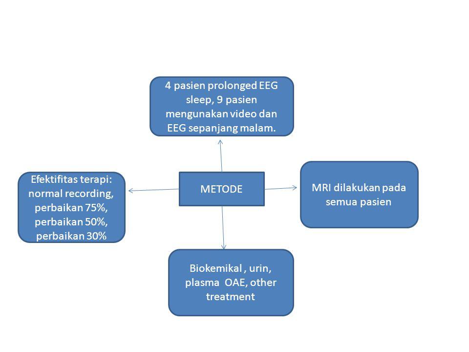 METODE 4 pasien prolonged EEG sleep, 9 pasien mengunakan video dan EEG sepanjang malam. MRI dilakukan pada semua pasien Biokemikal, urin, plasma OAE,