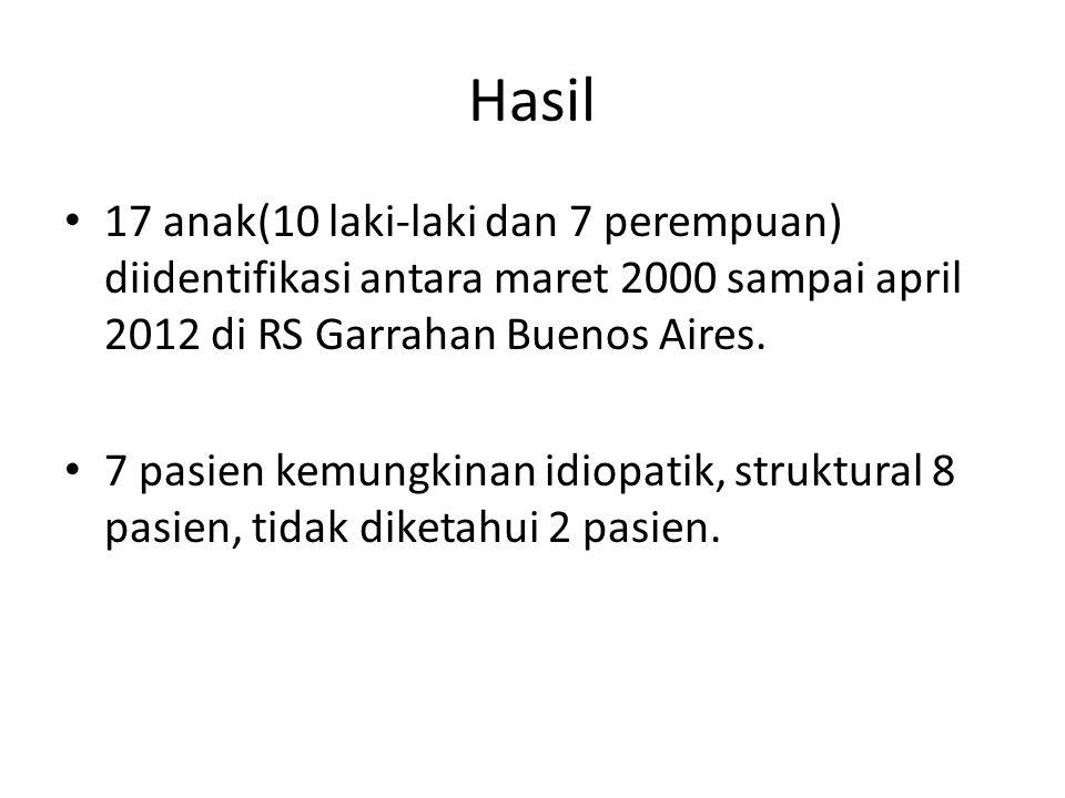 Hasil 17 anak(10 laki-laki dan 7 perempuan) diidentifikasi antara maret 2000 sampai april 2012 di RS Garrahan Buenos Aires.