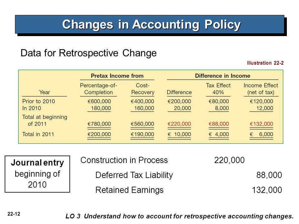 22-12 Data for Retrospective Change Illustration 22-2 Construction in Process 220,000 Deferred Tax Liability 88,000 Retained Earnings 132,000 LO 3 Understand how to account for retrospective accounting changes.