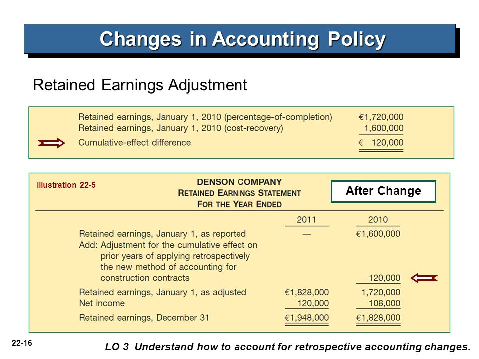 22-16 LO 3 Understand how to account for retrospective accounting changes. Illustration 22-5 After Change Retained Earnings Adjustment Changes in Acco