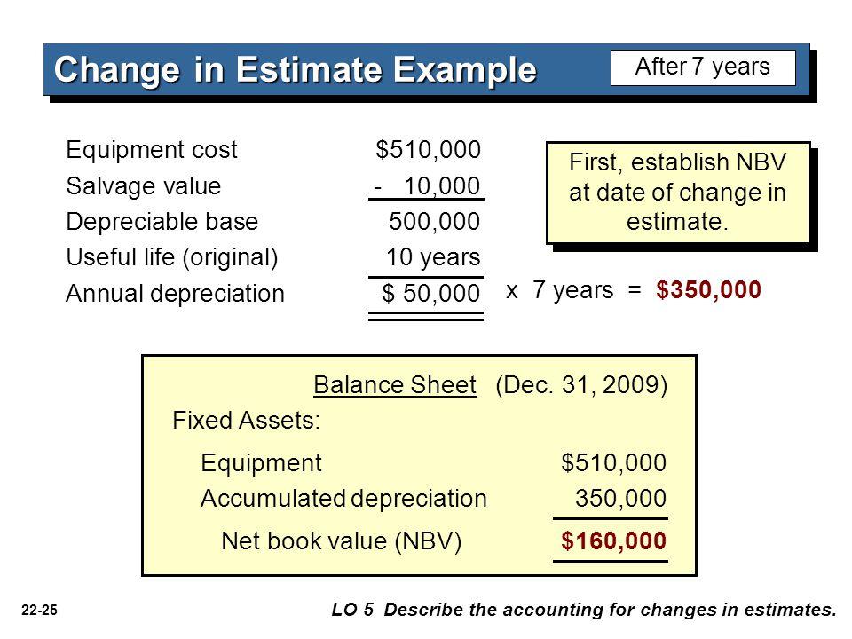 22-25 Equipment$510,000 Fixed Assets: Accumulated depreciation 350,000 Net book value (NBV)$160,000 Balance Sheet (Dec.
