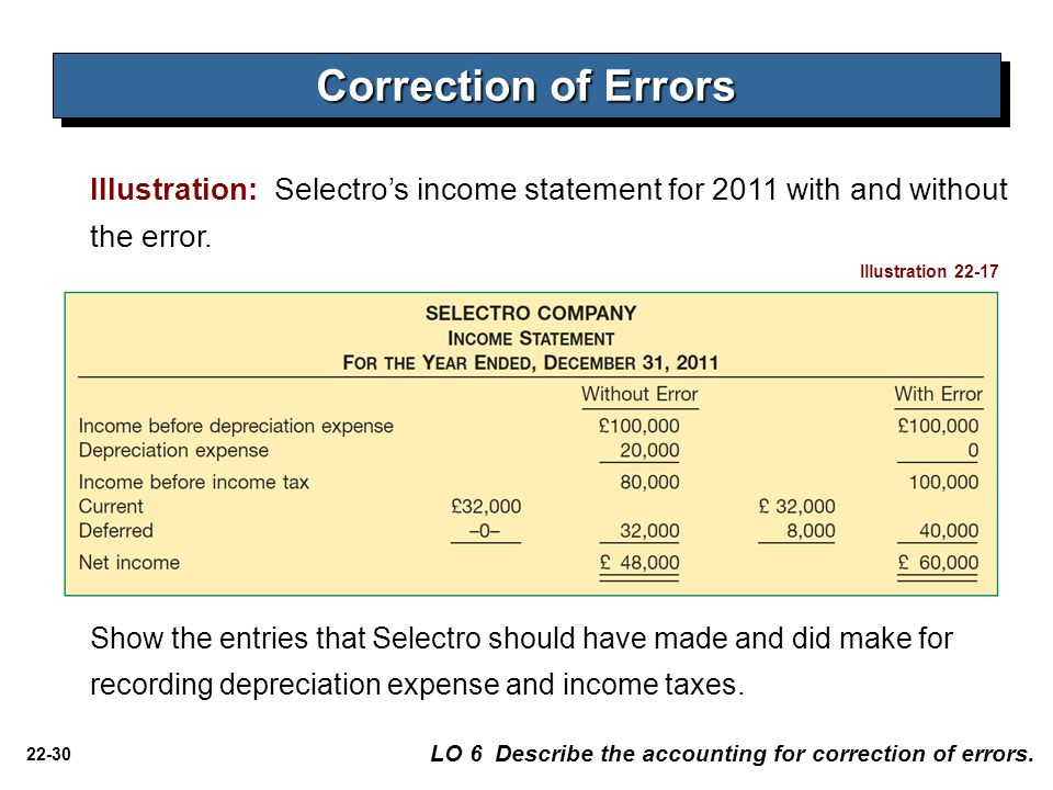 22-30 Correction of Errors Illustration: Selectro's income statement for 2011 with and without the error.