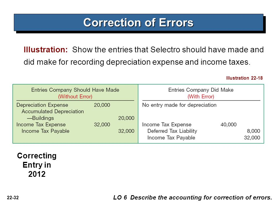 22-32 Correction of Errors Illustration: Show the entries that Selectro should have made and did make for recording depreciation expense and income ta