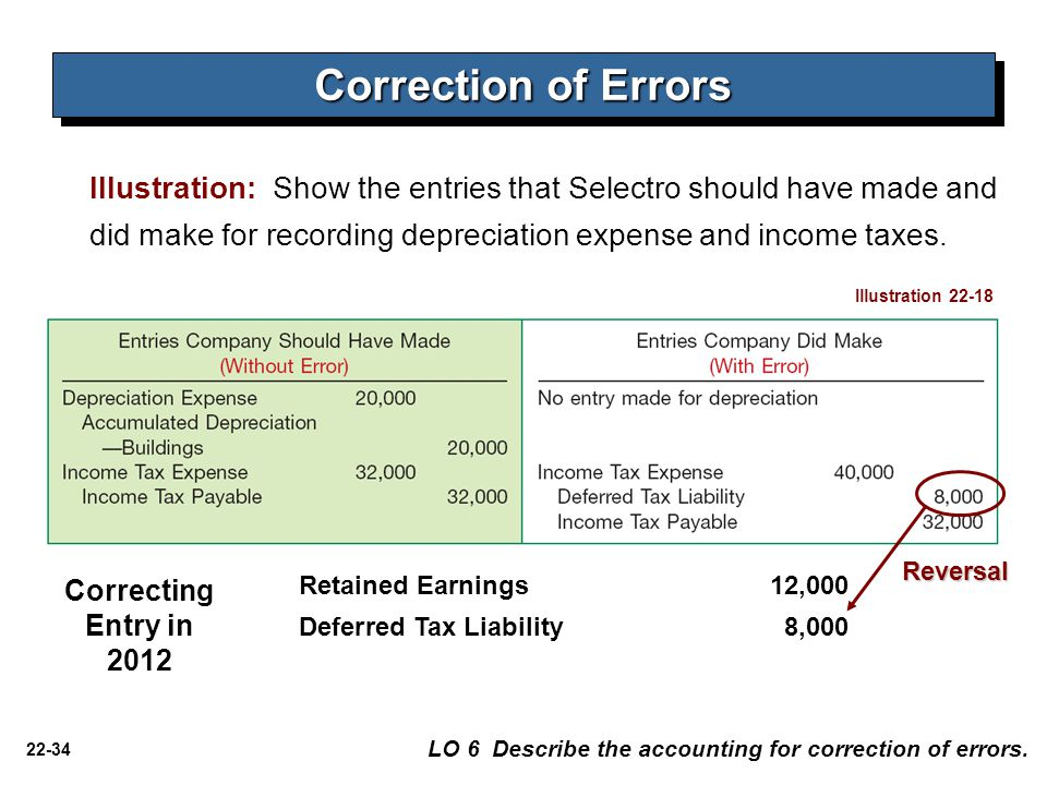 22-34 Correction of Errors Illustration: Show the entries that Selectro should have made and did make for recording depreciation expense and income taxes.