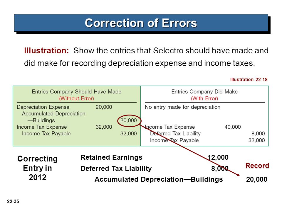 22-35 Correction of Errors Illustration: Show the entries that Selectro should have made and did make for recording depreciation expense and income ta